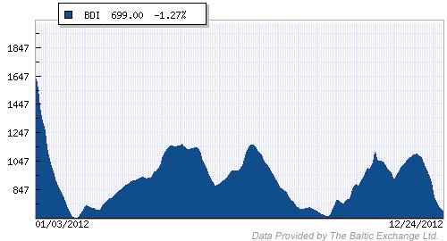 baltic-dry-index-2012