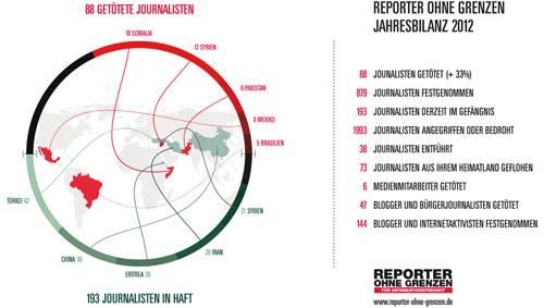 infografik-reporter-ohne-grenzen