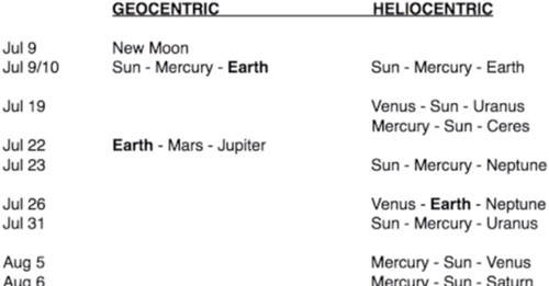 planetenkonstellationen