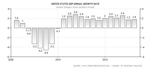 usa-wirtschaftswachstum