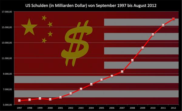 usa-schulden-august2012