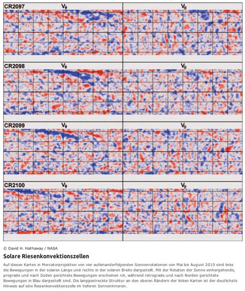 solare-riesenkonvektionszellen