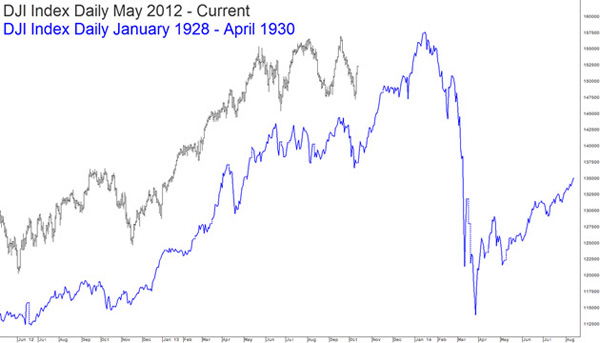 boerse-chart-of-doom2