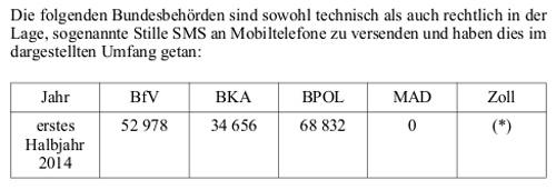 ueberwachung-handy-buerger-stille-sms2