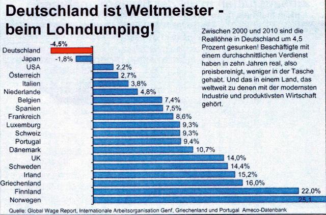 lohndumping-deutschland