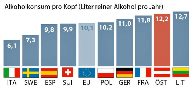alkohol-deutschland-europa
