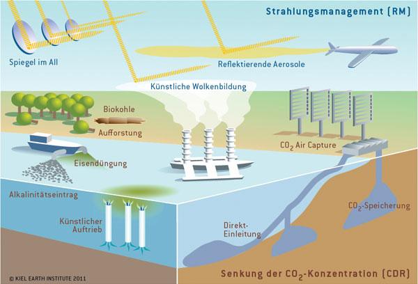 geoengineering-klimawandel